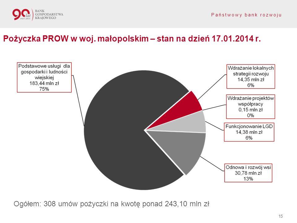 Państwowy bank rozwoju 15 Pożyczka PROW w woj. małopolskim – stan na dzień 17.01.2014 r. Ogółem: 308 umów pożyczki na kwotę ponad 243,10 mln zł