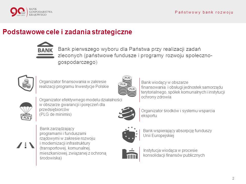 Państwowy bank rozwoju Podstawowe cele i zadania strategiczne Bank pierwszego wyboru dla Państwa przy realizacji zadań zleconych (państwowe fundusze i