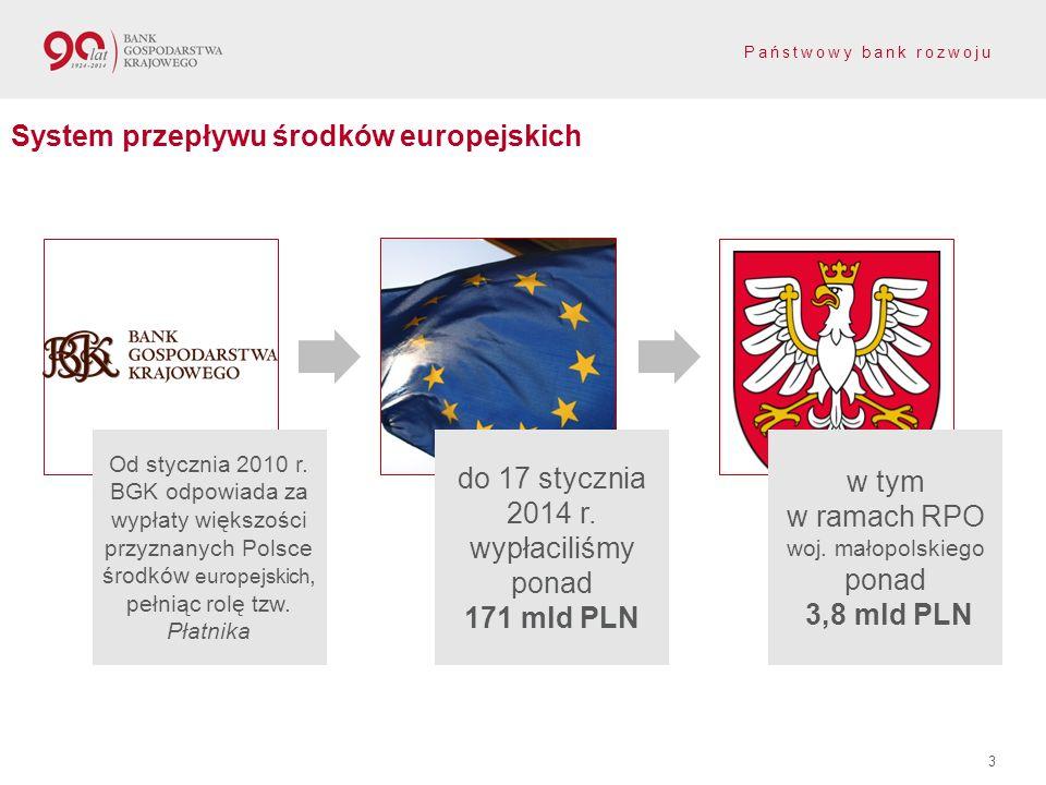 Państwowy bank rozwoju 3 System przepływu środków europejskich w tym w ramach RPO woj. małopolskiego ponad 3,8 mld PLN do 17 stycznia 2014 r. wypłacil