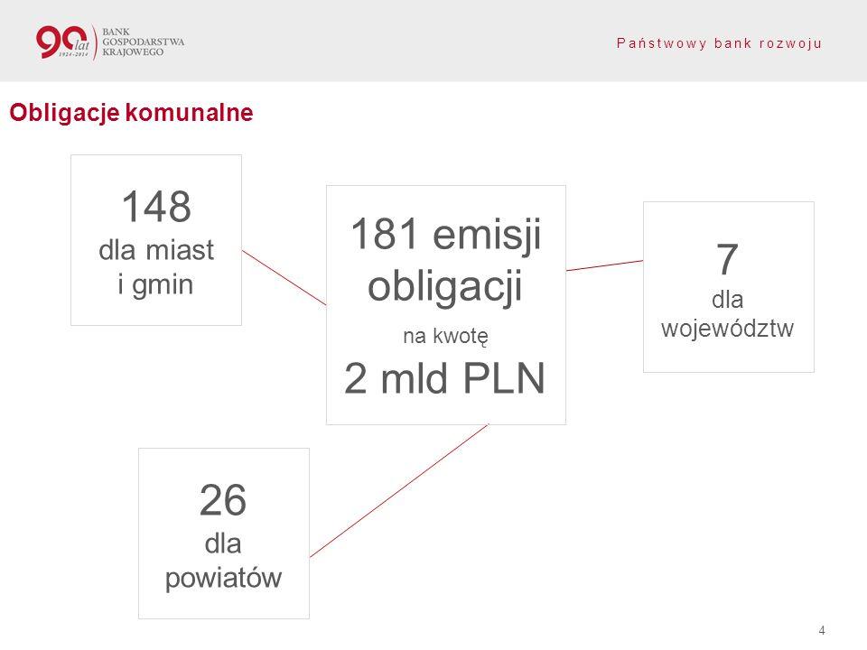 Państwowy bank rozwoju 4 Obligacje komunalne 148 dla miast i gmin 26 dla powiatów 7 dla województw 181 emisji obligacji na kwotę 2 mld PLN