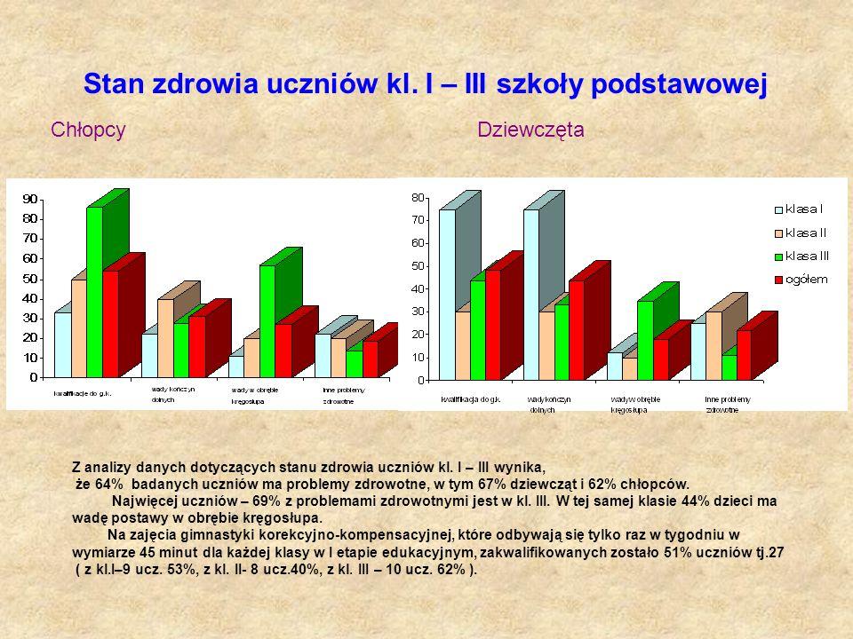 Stan zdrowia uczniów kl. I – III szkoły podstawowej Chłopcy Dziewczęta Z analizy danych dotyczących stanu zdrowia uczniów kl. I – III wynika, że 64% b