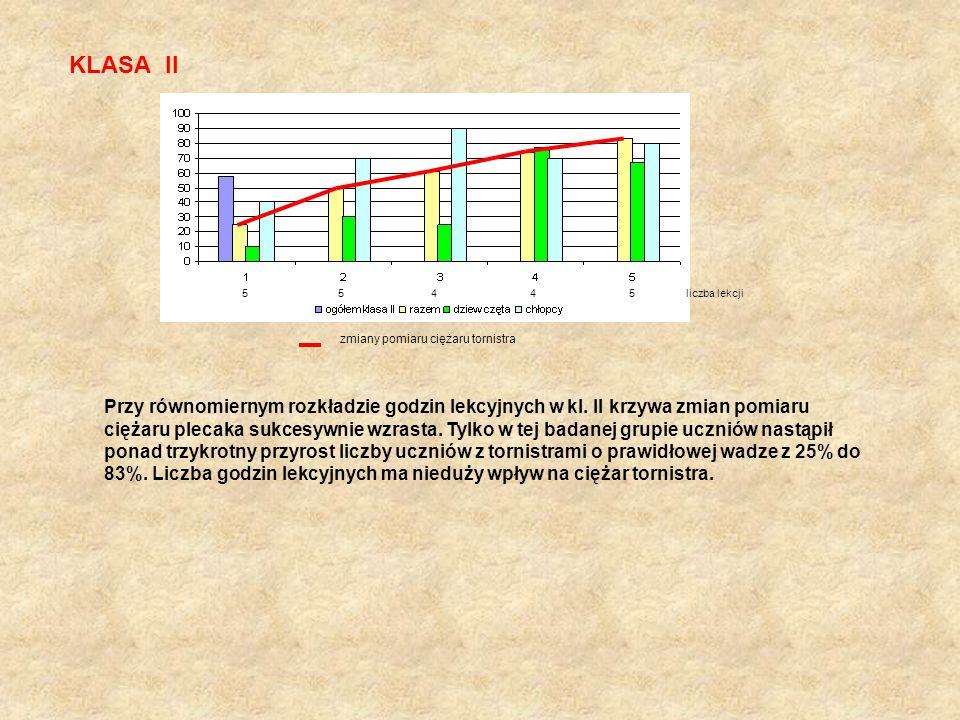 KLASA II 5 5 4 4 5 liczba lekcji zmiany pomiaru ciężaru tornistra Przy równomiernym rozkładzie godzin lekcyjnych w kl. II krzywa zmian pomiaru ciężaru