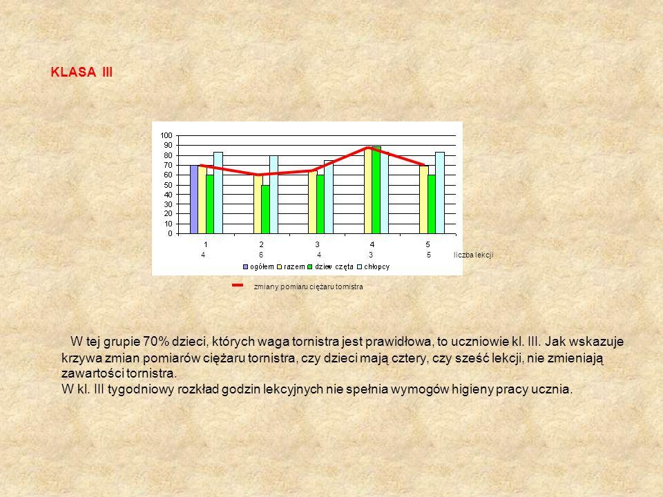KLASA III 4 6 4 3 5 liczba lekcji zmiany pomiaru ciężaru tornistra W tej grupie 70% dzieci, których waga tornistra jest prawidłowa, to uczniowie kl. I
