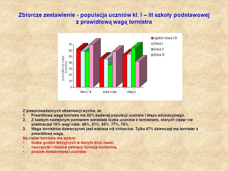 Zbiorcze zestawienie - populacja uczniów kl. I – III szkoły podstawowej z prawidłową wagą tornistra Z przeprowadzonych obserwacji wynika, że: 1.Prawid