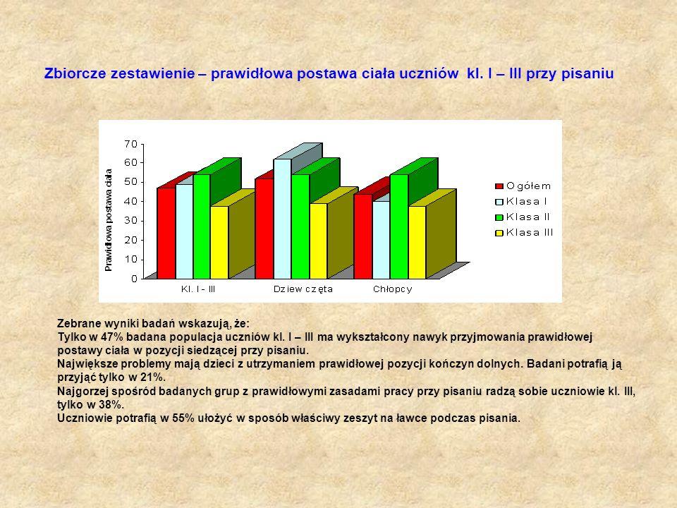 Zbiorcze zestawienie – prawidłowa postawa ciała uczniów kl. I – III przy pisaniu Zebrane wyniki badań wskazują, że: Tylko w 47% badana populacja uczni