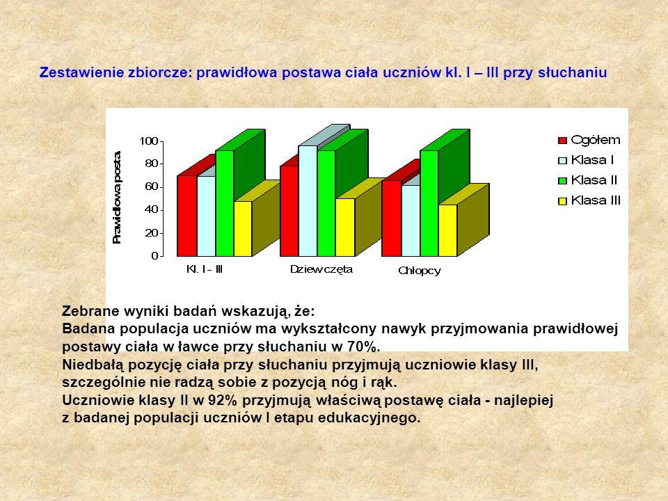 Zestawienie zbiorcze: prawidłowa postawa ciała uczniów kl. I – III przy słuchaniu Zebrane wyniki badań wskazują, że: Badana populacja uczniów ma wyksz