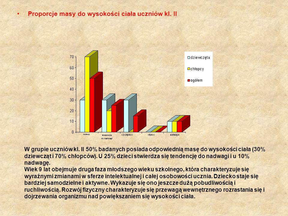 Proporcje masy do wysokości ciała uczniów kl. II W grupie uczniów kl. II 50% badanych posiada odpowiednią masę do wysokości ciała (30% dziewcząt i 70%