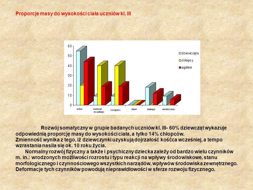 Proporcje masy do wysokości ciała uczniów kl. III Rozwój somatyczny w grupie badanych uczniów kl. III- 60% dziewcząt wykazuje odpowiednią proporcję ma
