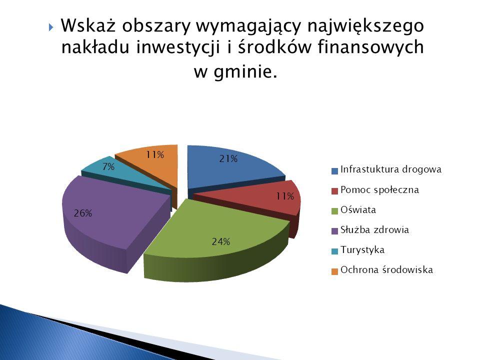 Wskaż obszary wymagający największego nakładu inwestycji i środków finansowych w gminie.