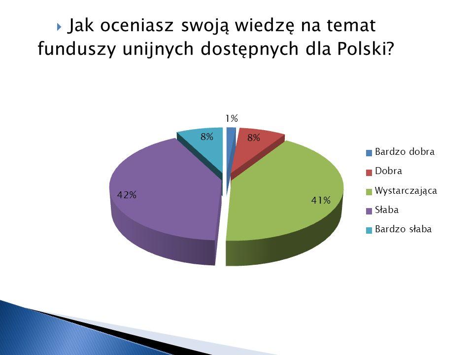 Jak oceniasz swoją wiedzę na temat funduszy unijnych dostępnych dla Polski