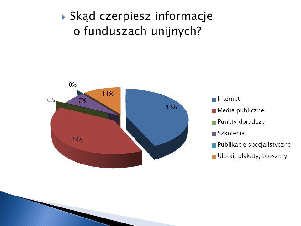 Skąd czerpiesz informacje o funduszach unijnych