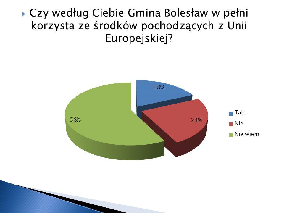 Czy według Ciebie Gmina Bolesław w pełni korzysta ze środków pochodzących z Unii Europejskiej