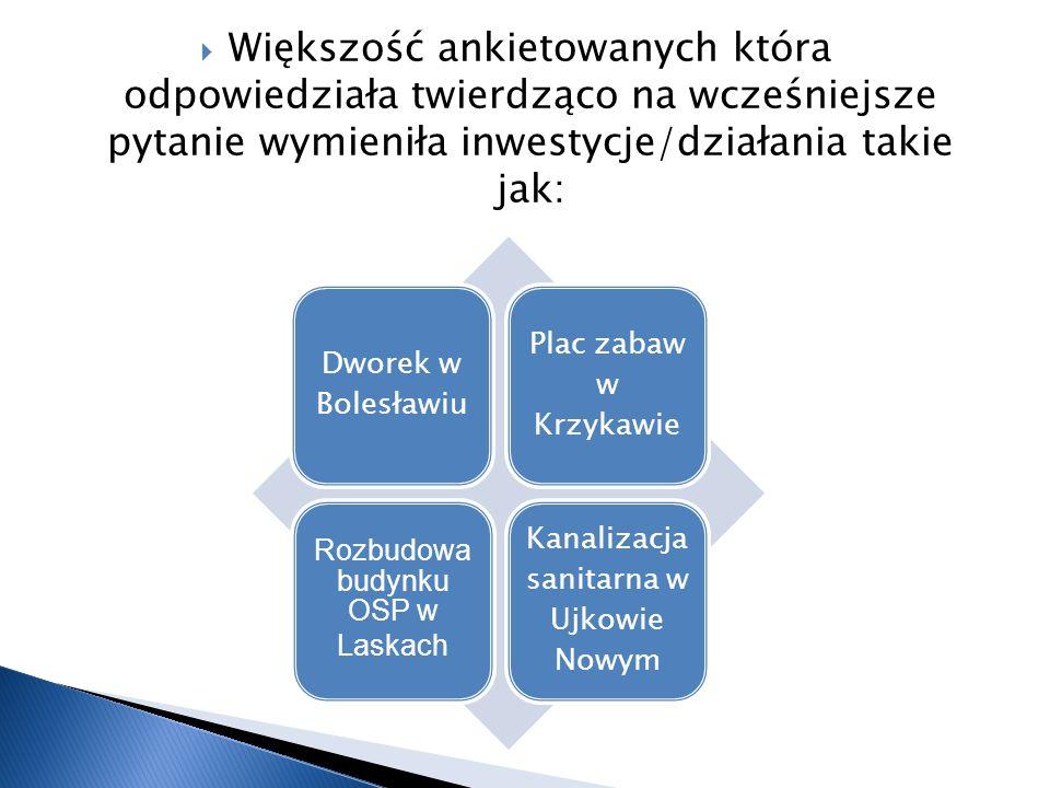 Większość ankietowanych która odpowiedziała twierdząco na wcześniejsze pytanie wymieniła inwestycje/działania takie jak: Dworek w Bolesławiu Plac zabaw w Krzykawie Rozbudowa budynku OSP w Laskach Kanalizacja sanitarna w Ujkowie Nowym