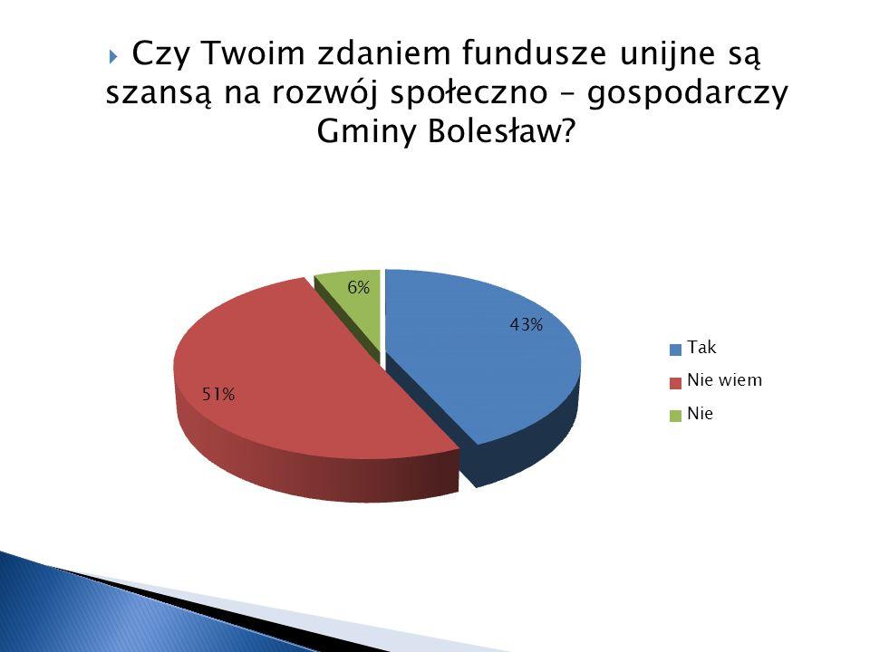 Czy Twoim zdaniem fundusze unijne są szansą na rozwój społeczno – gospodarczy Gminy Bolesław