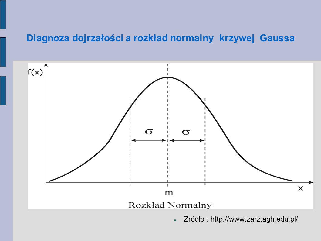 Diagnoza dojrzałości a rozkład normalny krzywej Gaussa Źródło : http://www.zarz.agh.edu.pl/