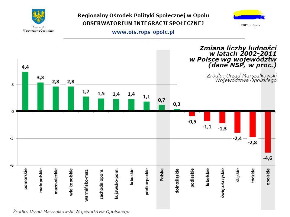 Prognozowane tempo spadku liczby ludności w Polsce i województwie opolskim w latach 2010-2035 (wg prognozy GUS, 2008) Odsetek liczby ludności w danym roku w stosunku do liczby ludności w 2010 r.