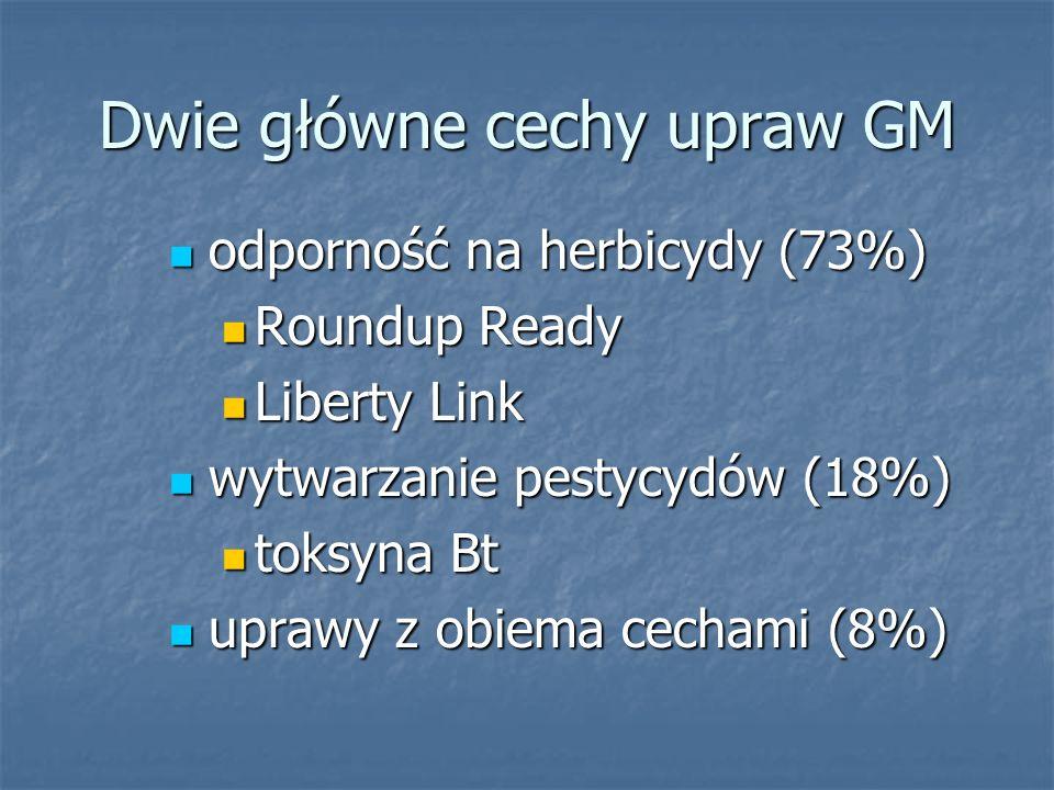 Dwie główne cechy upraw GM odporność na herbicydy (73%) odporność na herbicydy (73%) Roundup Ready Roundup Ready Liberty Link Liberty Link wytwarzanie