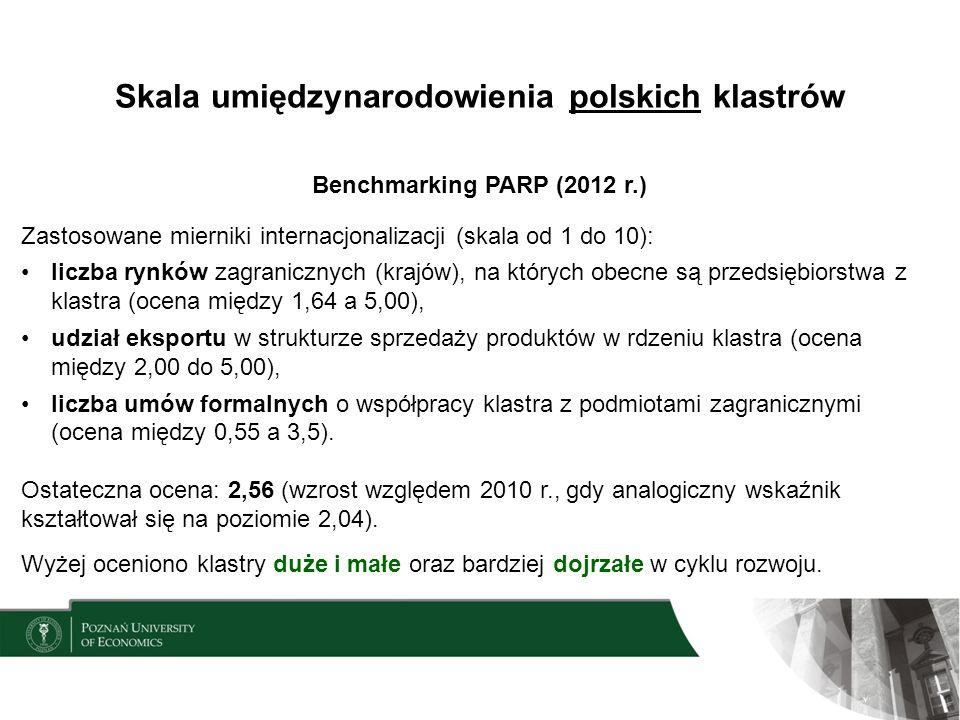 Skala umiędzynarodowienia polskich klastrów Benchmarking PARP (2012 r.) Zastosowane mierniki internacjonalizacji (skala od 1 do 10): liczba rynków zag
