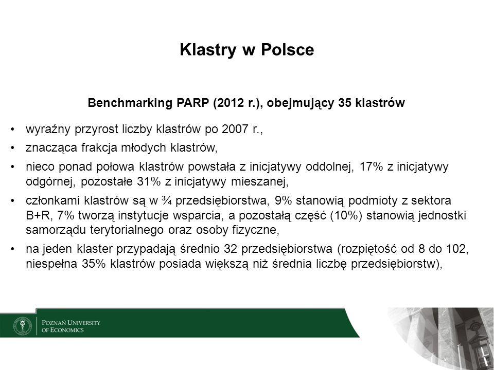 Klastry w Polsce Benchmarking PARP (2012 r.), obejmujący 35 klastrów wyraźny przyrost liczby klastrów po 2007 r., znacząca frakcja młodych klastrów, n