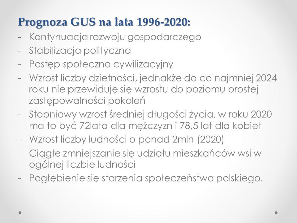 Prognoza GUS na lata 1996-2020: -Kontynuacja rozwoju gospodarczego -Stabilizacja polityczna -Postęp społeczno cywilizacyjny -Wzrost liczby dzietności,