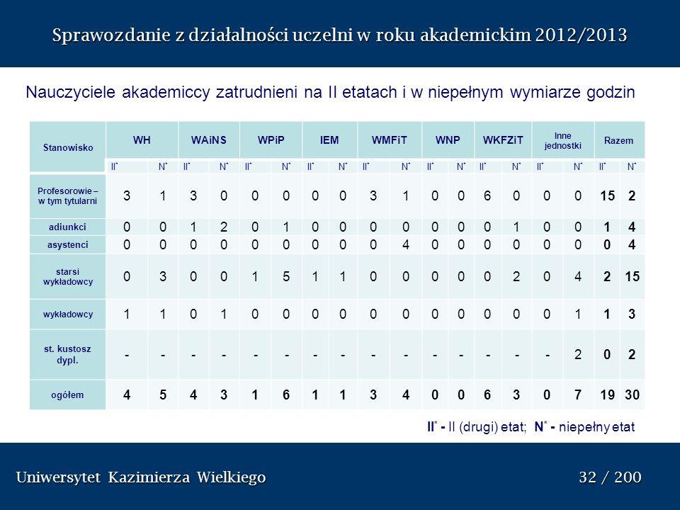 Uniwersytet Kazimierza Wielkiego 32 / 200 Uniwersytet Kazimierza Wielkiego 32 / 200 Sprawozdanie z dzia ł alno ś ci uczelni w roku akademickim 2012/20