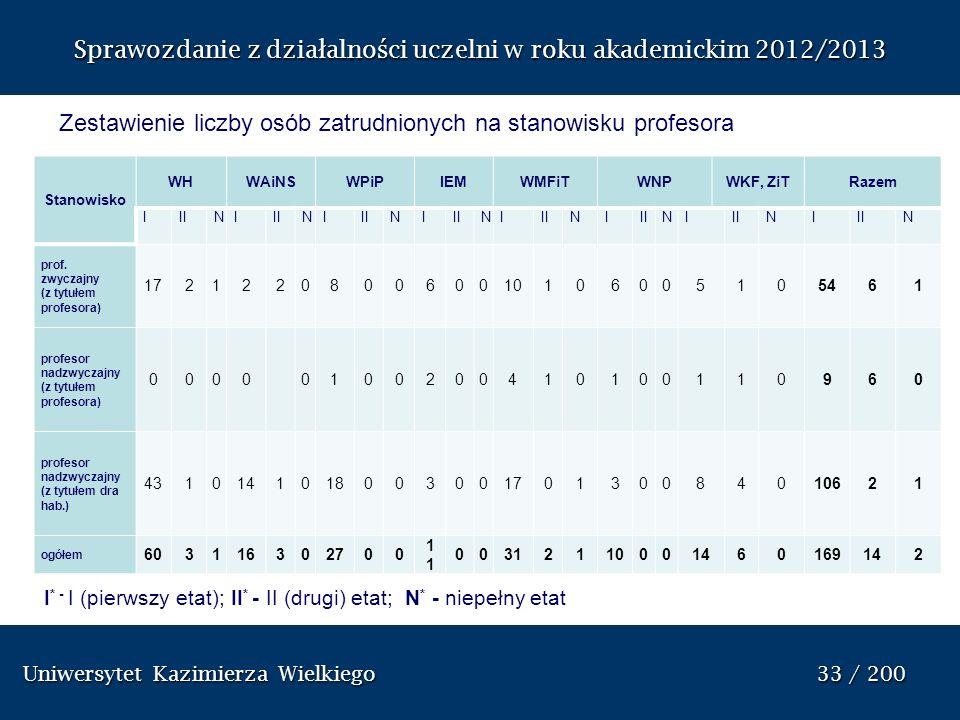 Uniwersytet Kazimierza Wielkiego 33 / 200 Uniwersytet Kazimierza Wielkiego 33 / 200 Sprawozdanie z dzia ł alno ś ci uczelni w roku akademickim 2012/20