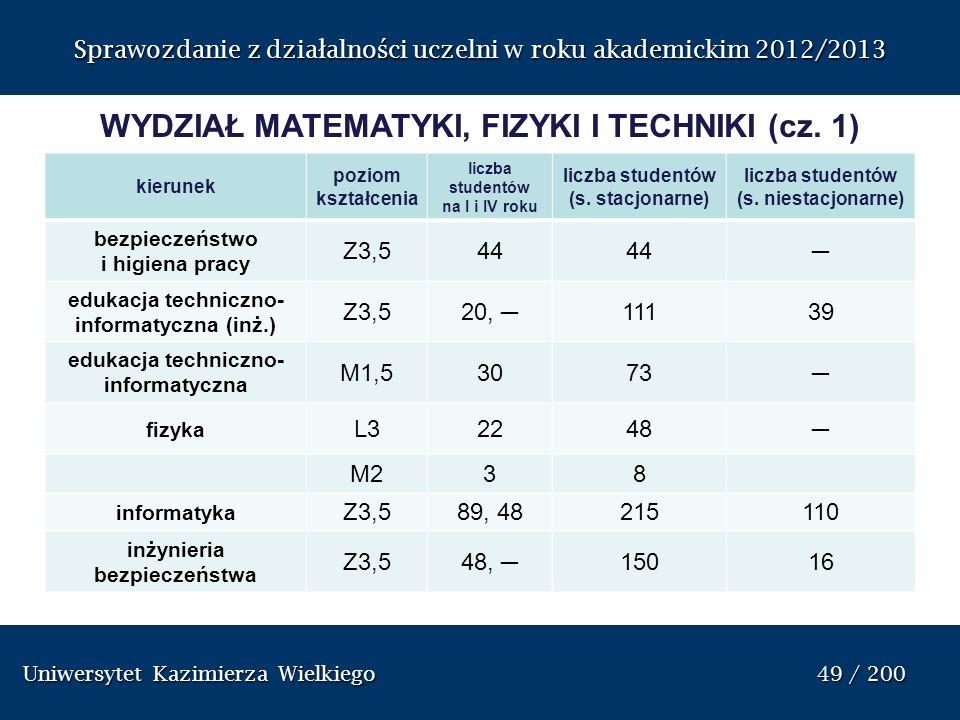 Uniwersytet Kazimierza Wielkiego 49 / 200 Uniwersytet Kazimierza Wielkiego 49 / 200 Sprawozdanie z dzia ł alno ś ci uczelni w roku akademickim 2012/20