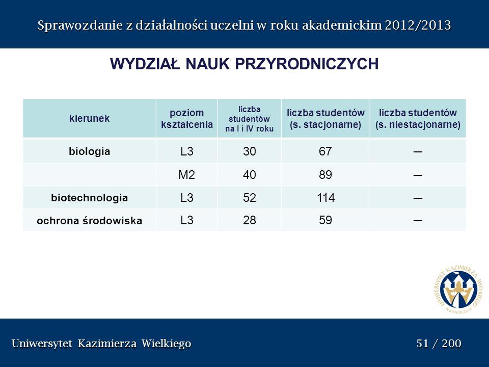 Uniwersytet Kazimierza Wielkiego 51 / 200 Uniwersytet Kazimierza Wielkiego 51 / 200 Sprawozdanie z dzia ł alno ś ci uczelni w roku akademickim 2012/20