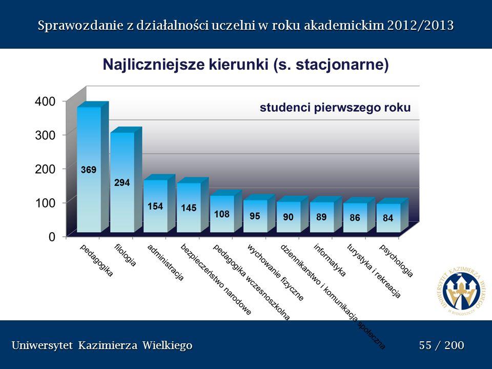 Uniwersytet Kazimierza Wielkiego 55 / 200 Uniwersytet Kazimierza Wielkiego 55 / 200 Sprawozdanie z dzia ł alno ś ci uczelni w roku akademickim 2012/20
