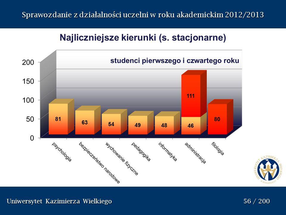 Sprawozdanie z dzia ł alno ś ci uczelni w roku akademickim 2012/2013 Najliczniejsze kierunki (s. stacjonarne) Uniwersytet Kazimierza Wielkiego 56 / 20