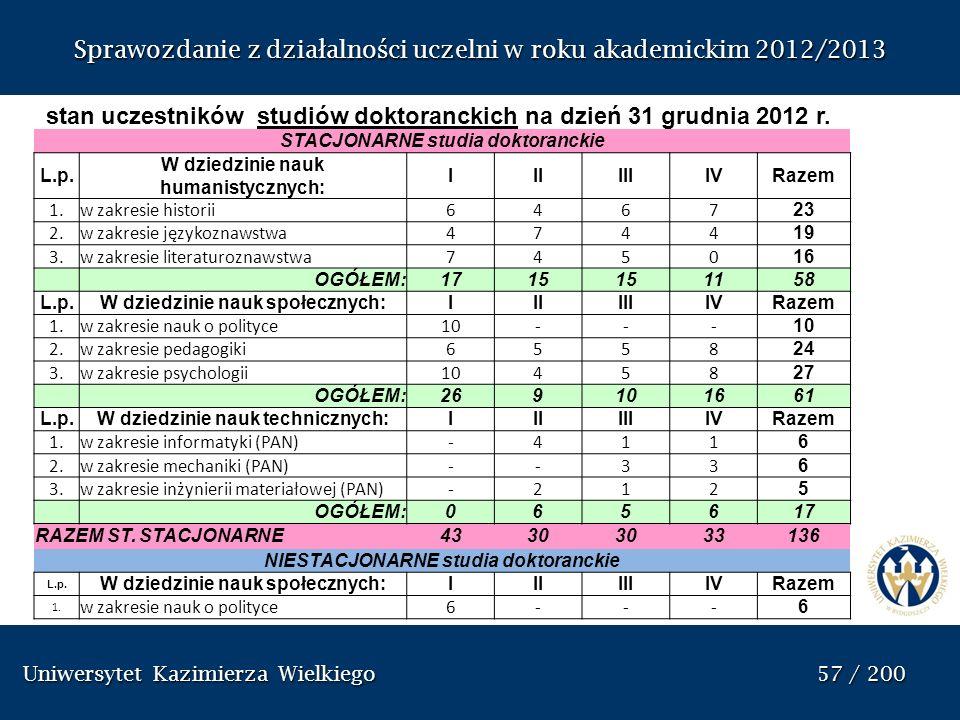 Uniwersytet Kazimierza Wielkiego 57 / 200 Uniwersytet Kazimierza Wielkiego 57 / 200 Sprawozdanie z dzia ł alno ś ci uczelni w roku akademickim 2012/20