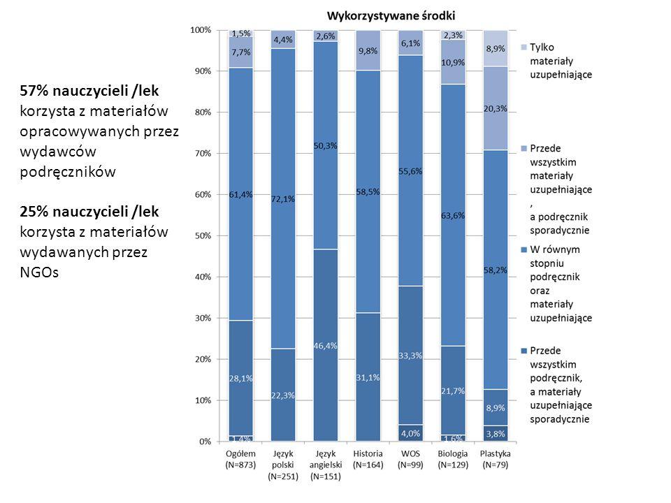57% nauczycieli /lek korzysta z materiałów opracowywanych przez wydawców podręczników 25% nauczycieli /lek korzysta z materiałów wydawanych przez NGOs