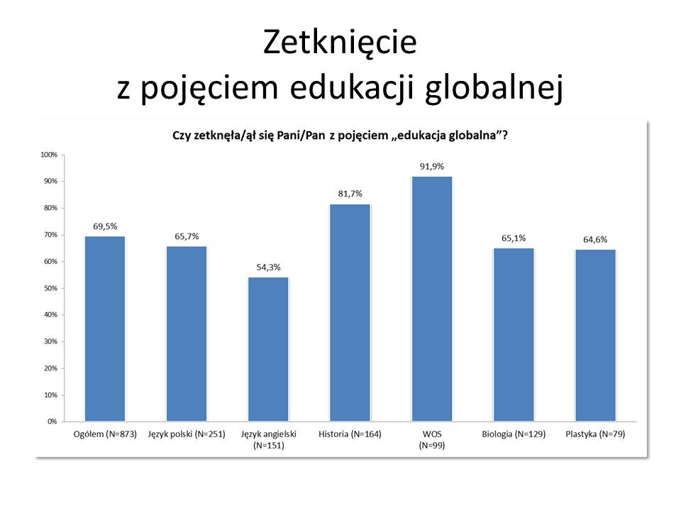 Definiowanie edukacji globalnej EG jako uczenie o współzależnościach globalnych EG jako uczenie o problemach globalnych trudności z określeniem granic pojęcia najbardziej popularne błędne definicje: kształcenie całościowe i/lub interdyscyplinarne, powszechny dostęp do edukacji