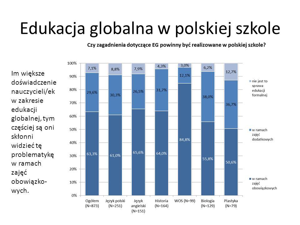 Edukacja globalna w polskiej szkole Im większe doświadczenie nauczycieli/ek w zakresie edukacji globalnej, tym częściej są oni skłonni widzieć tę prob