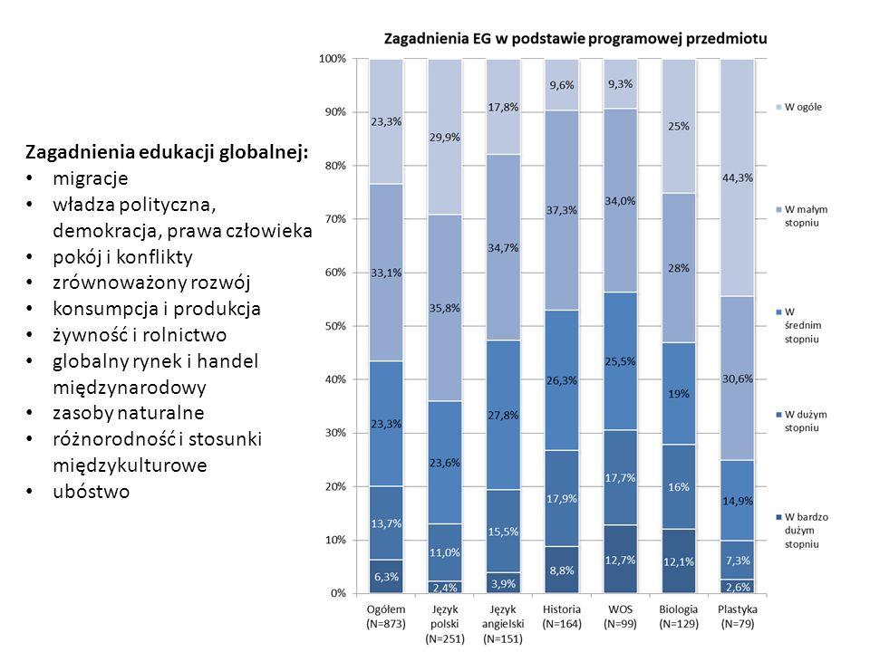 Zagadnienia edukacji globalnej: migracje władza polityczna, demokracja, prawa człowieka pokój i konflikty zrównoważony rozwój konsumpcja i produkcja ż