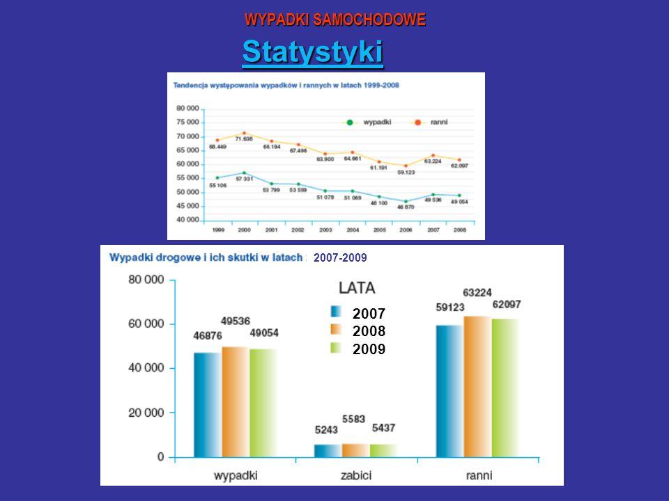 WYPADKI SAMOCHODOWE Statystyki 2007 2008 2009 2007-2009