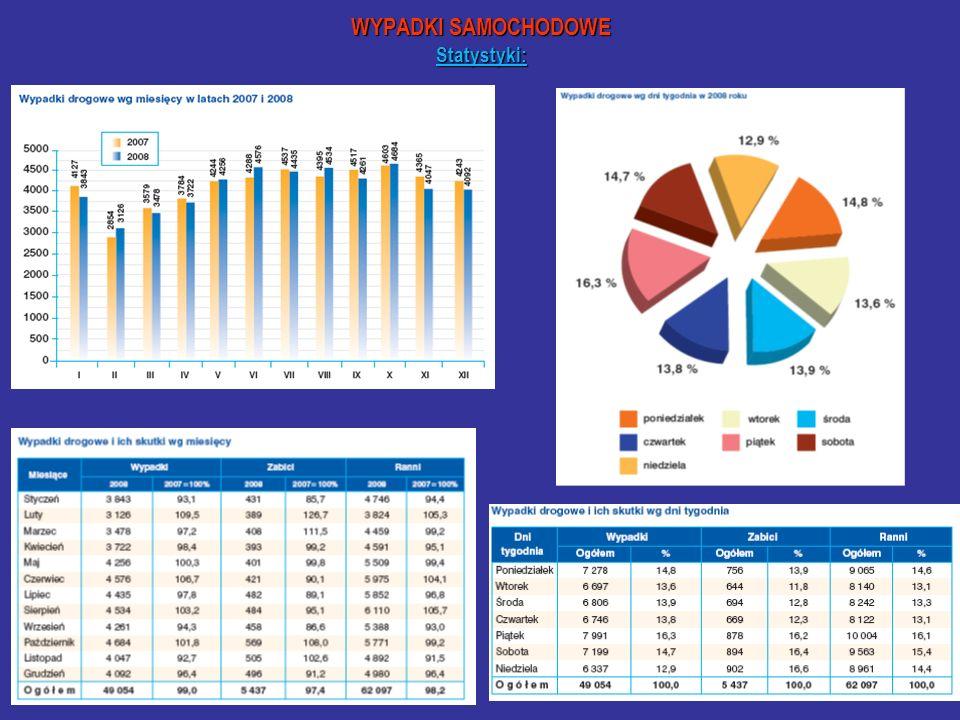 WYPADKI SAMOCHODOWE Statystyki: