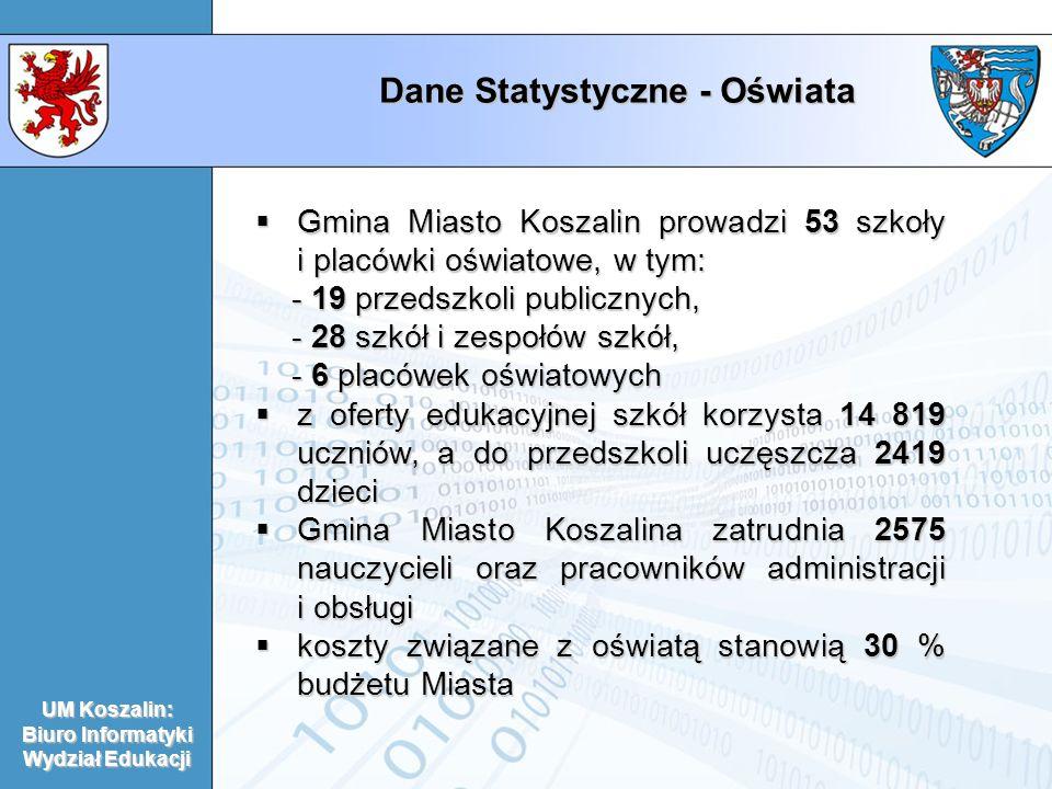 Dane Statystyczne - Oświata Gmina Miasto Koszalin prowadzi 53 szkoły i placówki oświatowe, w tym: Gmina Miasto Koszalin prowadzi 53 szkoły i placówki oświatowe, w tym: - 19 przedszkoli publicznych, - 28 szkół i zespołów szkół, - 28 szkół i zespołów szkół, - 6 placówek oświatowych - 6 placówek oświatowych z oferty edukacyjnej szkół korzysta 14 819 uczniów, a do przedszkoli uczęszcza 2419 dzieci z oferty edukacyjnej szkół korzysta 14 819 uczniów, a do przedszkoli uczęszcza 2419 dzieci Gmina Miasto Koszalina zatrudnia 2575 nauczycieli oraz pracowników administracji i obsługi Gmina Miasto Koszalina zatrudnia 2575 nauczycieli oraz pracowników administracji i obsługi koszty związane z oświatą stanowią 30 % budżetu Miasta koszty związane z oświatą stanowią 30 % budżetu Miasta UM Koszalin: Biuro Informatyki Wydział Edukacji