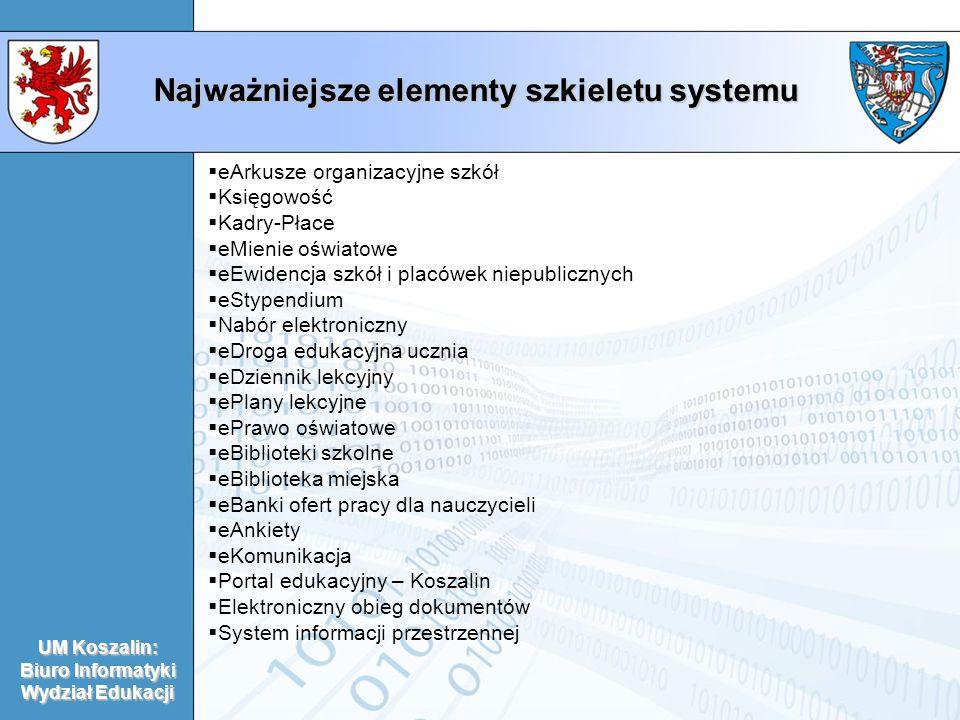Najważniejsze elementy szkieletu systemu UM Koszalin: Biuro Informatyki Wydział Edukacji eArkusze organizacyjne szkół Księgowość Kadry-Płace eMienie o