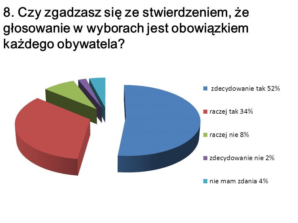 8. Czy zgadzasz się ze stwierdzeniem, że głosowanie w wyborach jest obowiązkiem każdego obywatela?