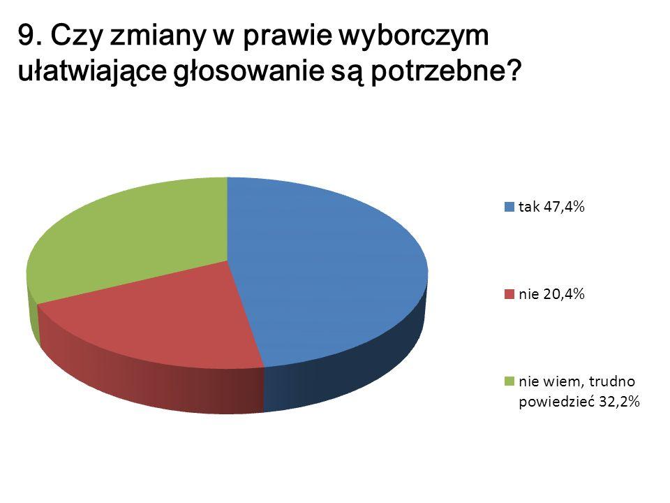9. Czy zmiany w prawie wyborczym ułatwiające głosowanie są potrzebne?
