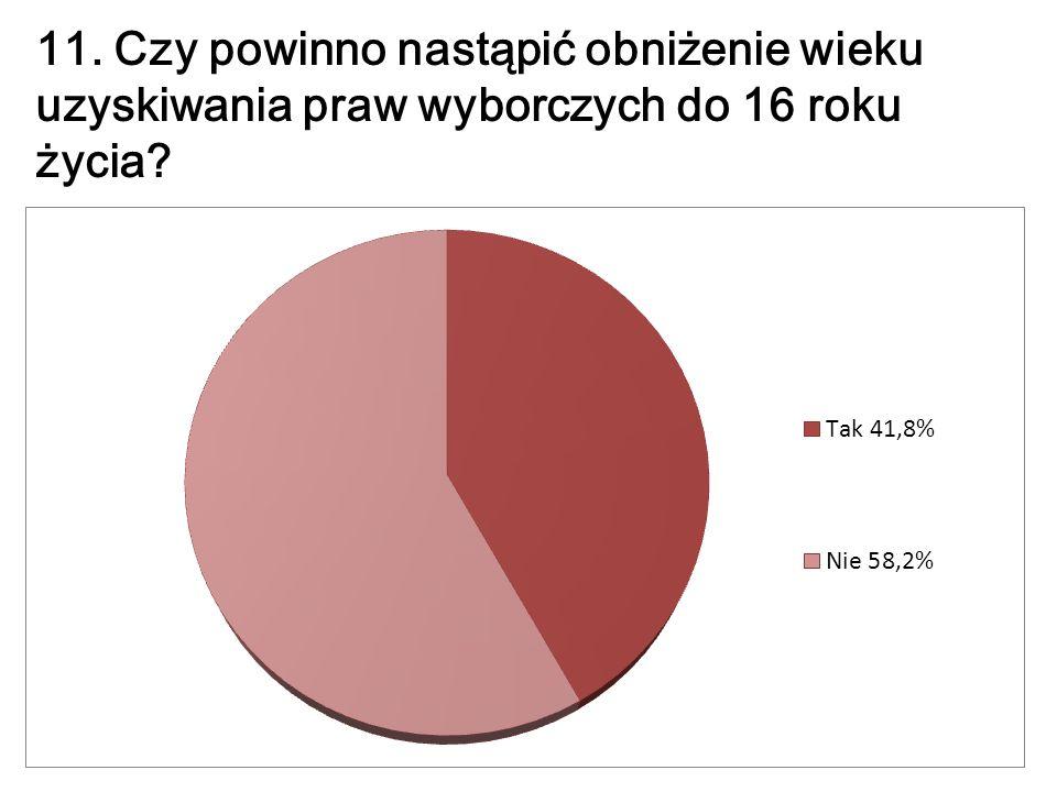 11. Czy powinno nastąpić obniżenie wieku uzyskiwania praw wyborczych do 16 roku życia?