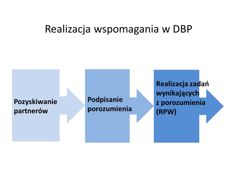 Porozumienie DBP – obszary wspomagania Szkoła Wykorzystanie TIK w pracy dydaktycznej i organizacyjnej.