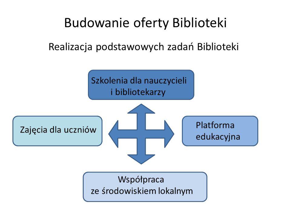 Budowanie oferty Biblioteki Realizacja podstawowych zadań Biblioteki Zajęcia dla uczniów Szkolenia dla nauczycieli i bibliotekarzy Współpraca ze środo