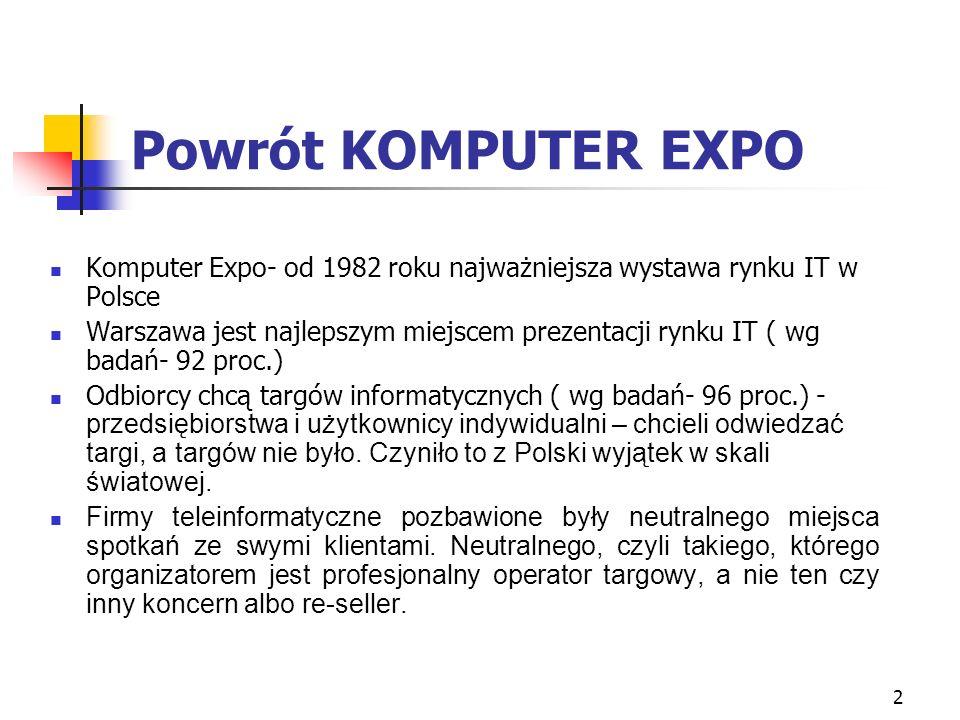 2 Powrót KOMPUTER EXPO Komputer Expo- od 1982 roku najważniejsza wystawa rynku IT w Polsce Warszawa jest najlepszym miejscem prezentacji rynku IT ( wg badań- 92 proc.) Odbiorcy chcą targów informatycznych ( wg badań- 96 proc.) - przedsiębiorstwa i użytkownicy indywidualni – chcieli odwiedzać targi, a targów nie było.