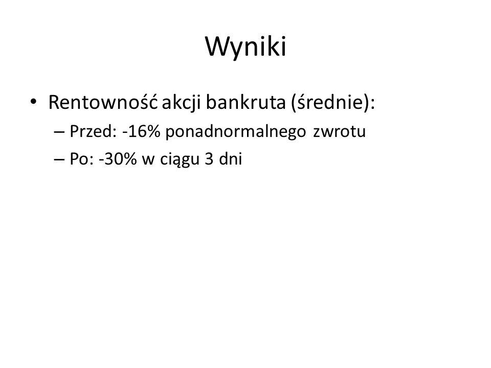 Wyniki Rentowność akcji bankruta (średnie): – Przed: -16% ponadnormalnego zwrotu – Po: -30% w ciągu 3 dni