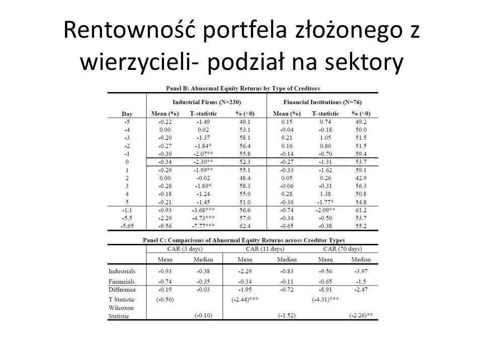 Rentowność portfela złożonego z wierzycieli- podział na sektory