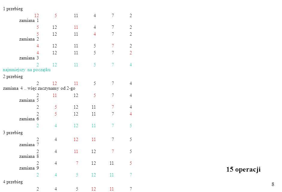 8 1 przebieg 12 511 4 7 2 zamiana 1 51211 4 7 2 51211 4 7 2 zamiana 2 41211 5 7 2 41211 5 7 2 zamiana 3 21211 5 7 4 najmniejszy na początku 2 przebieg 21211 5 7 4 zamiana 4..