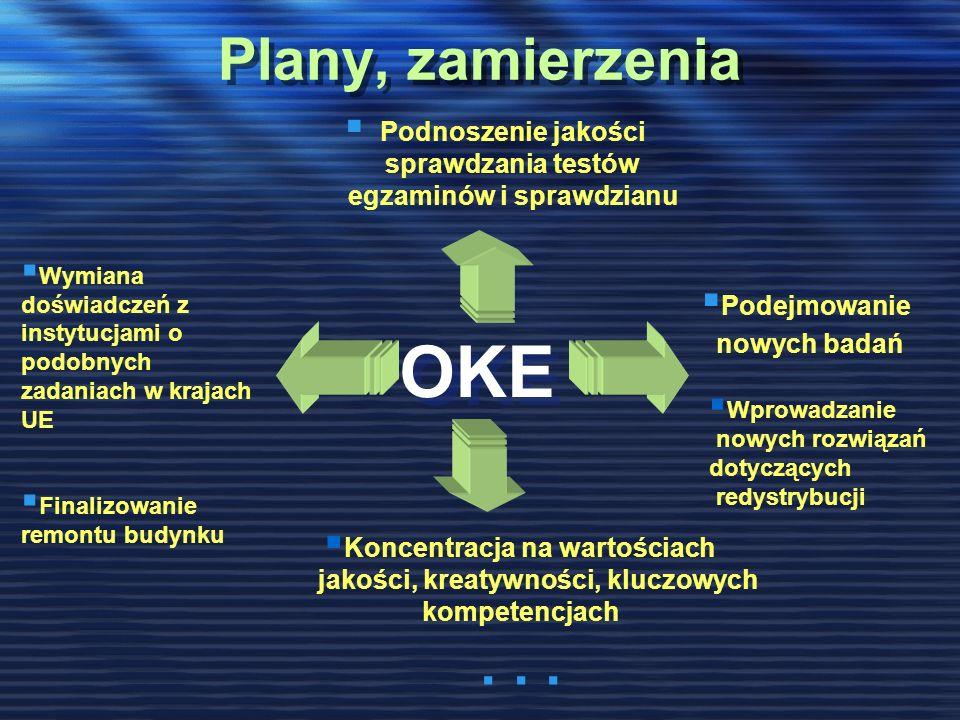 Plany, zamierzenia Podnoszenie jakości sprawdzania testów egzaminów i sprawdzianu OKE Podejmowanie nowych badań Wymiana doświadczeń z instytucjami o podobnych zadaniach w krajach UE Finalizowanie remontu budynku Koncentracja na wartościach jakości, kreatywności, kluczowych kompetencjach...