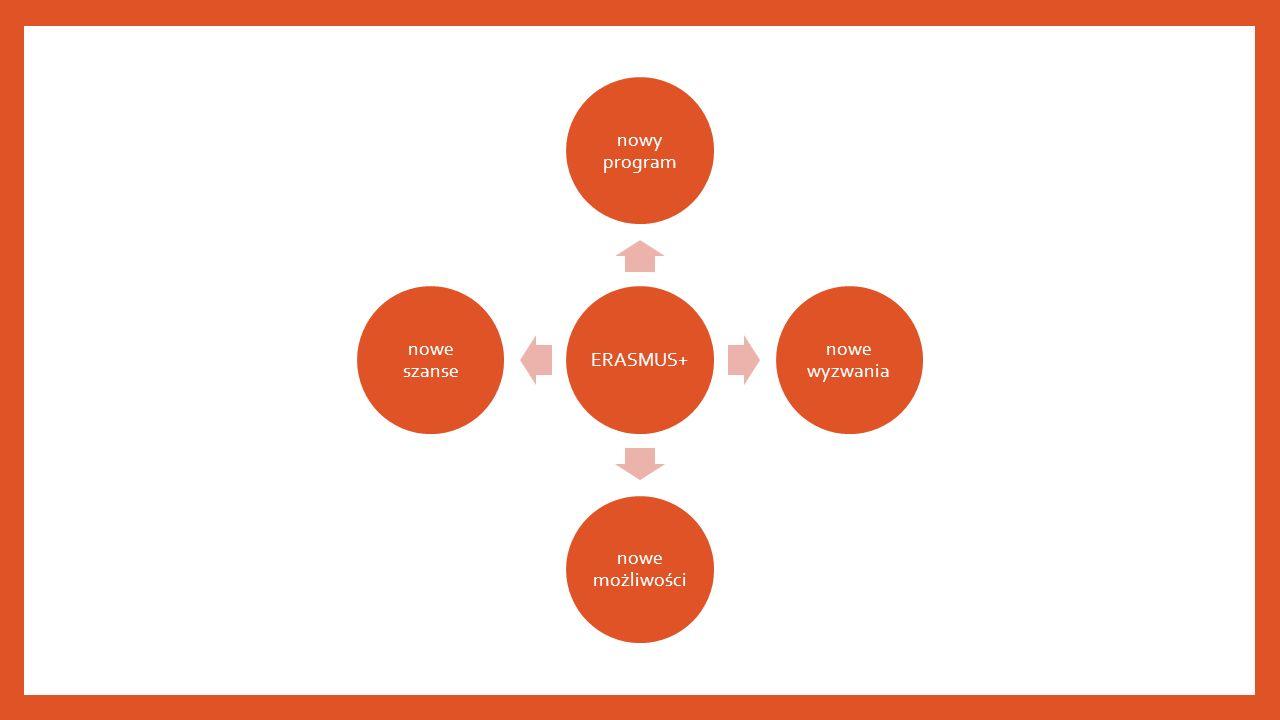 ERASMUS+ nowy program nowe wyzwania nowe możliwości nowe szanse